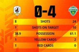0-9之后0-4!亚冠新军11分钟丢3球 比广州队还惨