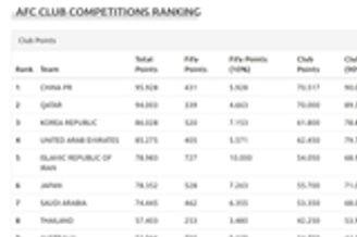 亚足联技术分排名:中国第1优势小 韩国第3日本第6
