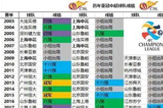 中超第2支亚冠附加赛出局球队诞生 史上最差成绩在酝酿
