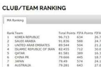 亚足联技术排名中国超日澳 亚冠3+1席位得靠国足