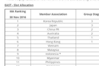 亚足联确认13日举行亚冠抽签 中超名额仍2+2