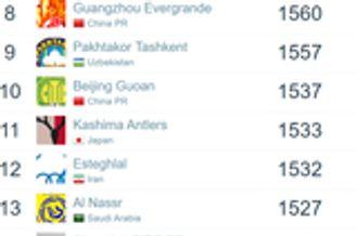 飞讯-国安跻身亚洲俱乐部前十 图拔可能重返中超