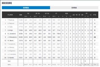 中国女篮66-71塞尔维亚统计表
