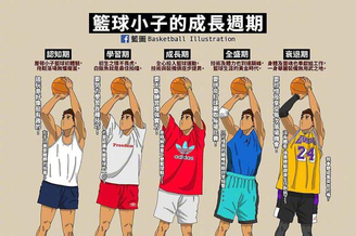 18岁与现在在篮球场上的区别