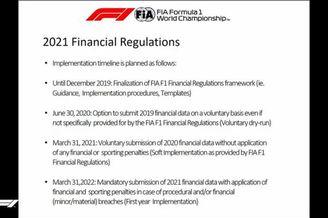 图集-2021年F1新规则原文