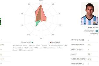 梅西世界杯有项尴尬数据 他的传球成功数竟不如诺伊尔