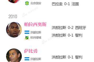 图解:盘点中国外援的世界杯故事 15战0胜0进球