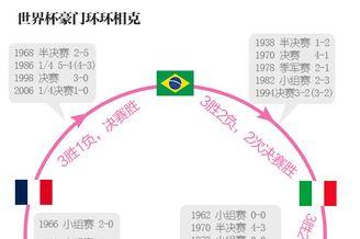 图解:世界杯豪门环环相克 1队专灭巴西德国最怕谁