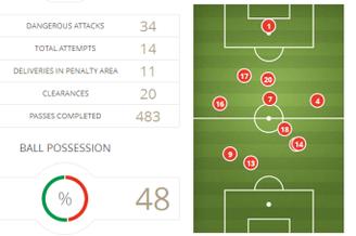 巴西1-7德国统计:怪异!别被数据骗了 巴西数据全占优