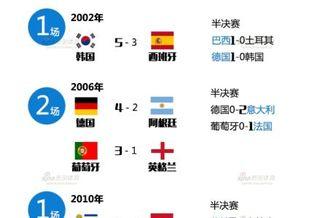 世界杯魔咒前荷兰跪了 德国葡萄牙也曾这么死(图)