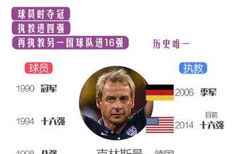 图解克林斯曼傲人纪录 球员夺冠执教2国出线历史唯一