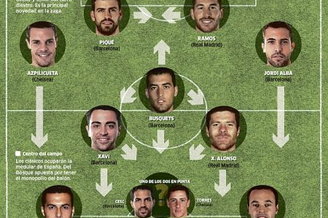 西班牙世界杯首发敲定10人 无锋阵或托雷斯单前锋