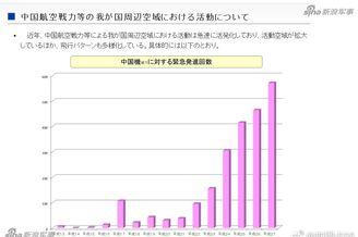 日本拦截中国军机次数暴增!