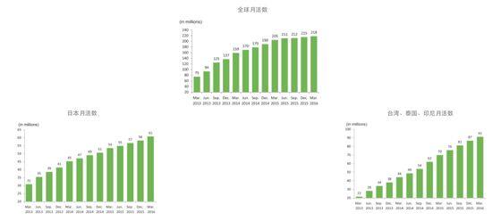 两年估值缩水一半,即将IPO的LINE难掩中国之殇