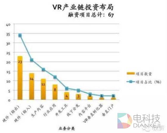 海内外VR游戏开发现状:我们落后了吗? AR资讯