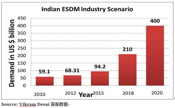 印度为何成为两岸互联网企业投资热地