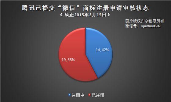 广州商标注册,广州商标代理,广州商标注册公司,广州商标代理公司,广州商标申请